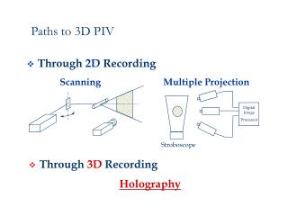 Paths to 3D PIV
