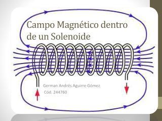 Campo Magnético dentro de un Solenoide