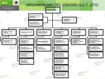 ORGANIGRAMA DEL CENTRO S.C.T. GTO.