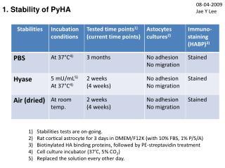 1. Stability of PyHA