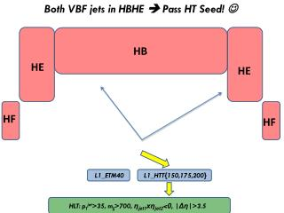 Both VBF jets in HBHE   Pass HT Seed! 