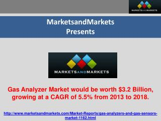 Gas Analyzer Market would be worth $3.2 Billion, growing at