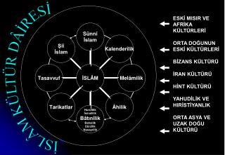 İSLÂM KÜLTÜR DÂİRESİ