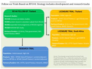 Follow-on Trials Based on RV144: Strategy includes development and research tracks
