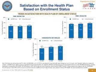 Satisfaction with the Health Plan  Based on Enrollment Status