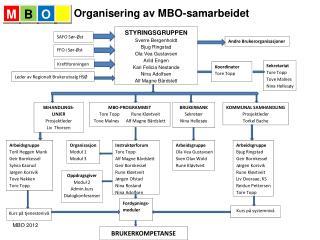 Organisering av MBO-samarbeidet