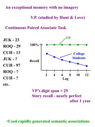 An exceptional memory with no imagery V.P. (studied by Hunt & Love)