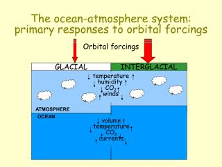 The ocean-atmosphere system: primary responses to orbital forcings