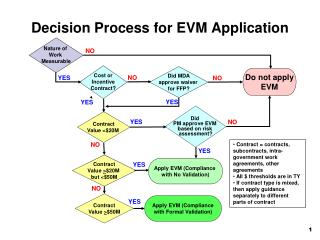 Decision Process for EVM Application