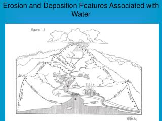 Erosion and Deposition Features Associated with Water