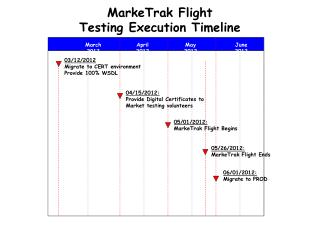 MarkeTrak Flight Testing Execution Timeline