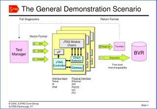The General Demonstration Scenario