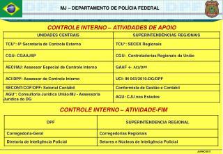 CONTROLE INTERNO – ATIVIDADES DE APOIO