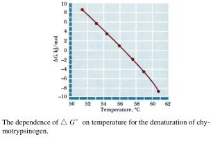 The dependence of △  G °on temperature for the denaturation of chy-motrypsinogen.
