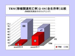 TRM (移植関連死亡率)と  OS (全生存率)比較  ( 移植前危険因子のスコアリング )