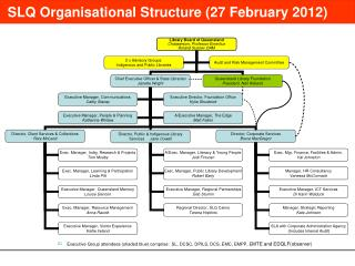 SLQ Organisational Structure (27 February 2012)
