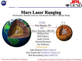 Mars Laser Ranging