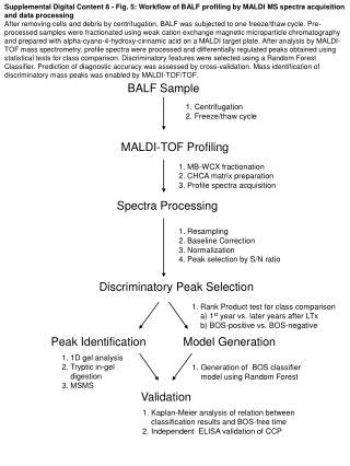 MALDI-TOF Profiling