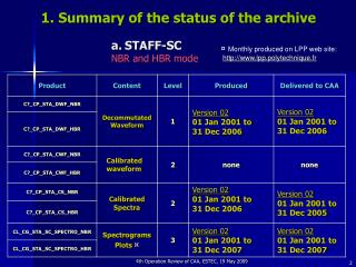 1. Summary of the status of the archive