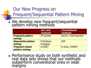 Our New Progress on Frequent/Sequential Pattern Mining