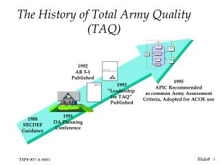 The History of Total Army Quality (TAQ)