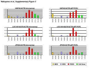 Nakayama  et al. , Supplementary Figure 3