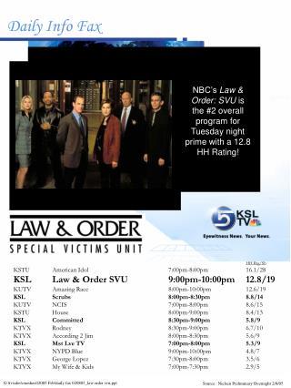 HH Rtg/Sh KSTUAmerican Idol7:00pm-8:00pm16.1/28 KSLLaw & Order SVU9:00pm-10:00pm12.8/19