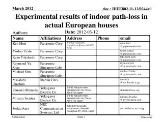 Experimental results of indoor path-loss in actual European houses
