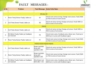 FAULT   MESSAGES:-