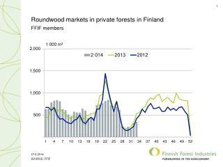 Roundwood markets in private forests in Finland