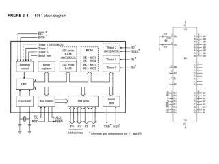 FIGURE 2–1       8051 block diagram