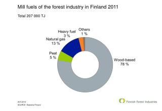 Mill fuels of the forest industry in Finland 2011