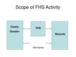 Scope of FHS Activity