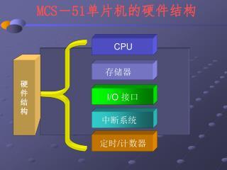 MCS - 51 单片机的硬件结构