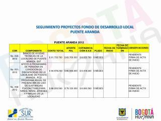 SEGUIMIENTO PROYECTOS FONDO DE DESARROLLO LOCAL  PUENTE ARANDA