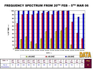 FREQUENCY SPECTRUM FROM 20 TH  FEB – 5 TH  MAR 06