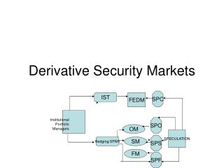 Derivative Security Markets