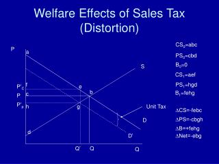Welfare Effects of Sales Tax (Distortion)