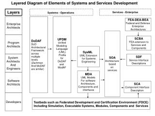 DoDAF DoD Architectural Framework across  multiple levels (Zachman  And MoDAF  are similar)