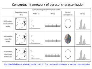 Conceptual framework of aerosol characterization
