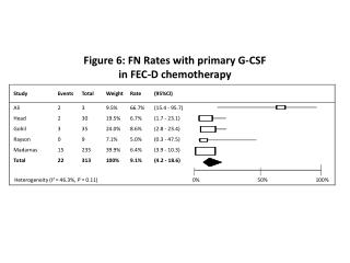 Figure 6: FN Rates with primary G-CSF  in FEC-D chemotherapy