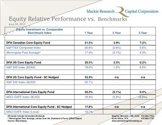 Equity Relative Performance vs.   Benchmarks June 30, 2011