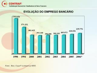 EVOLUÇÃO DO EMPREGO BANCÁRIO