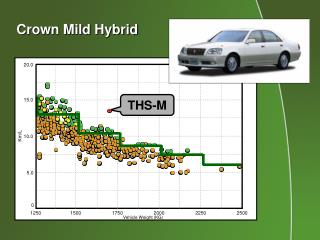 Crown Mild Hybrid