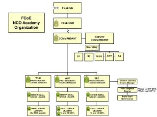FCoE NCO Academy Organization