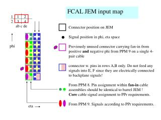 Connector position on JEM Signal position in phi, eta space