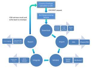 Esri Geoprocessing Service