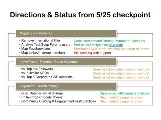 Directions & Status from 5/25 checkpoint