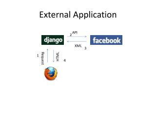 External Application