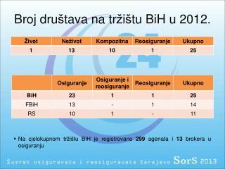 Broj dru š tava na tr ž i š tu  BiH u 2012.